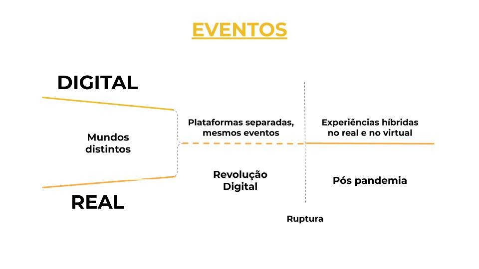 Virtual e presencial: o novo-mundo híbrido dos eventos esportivos