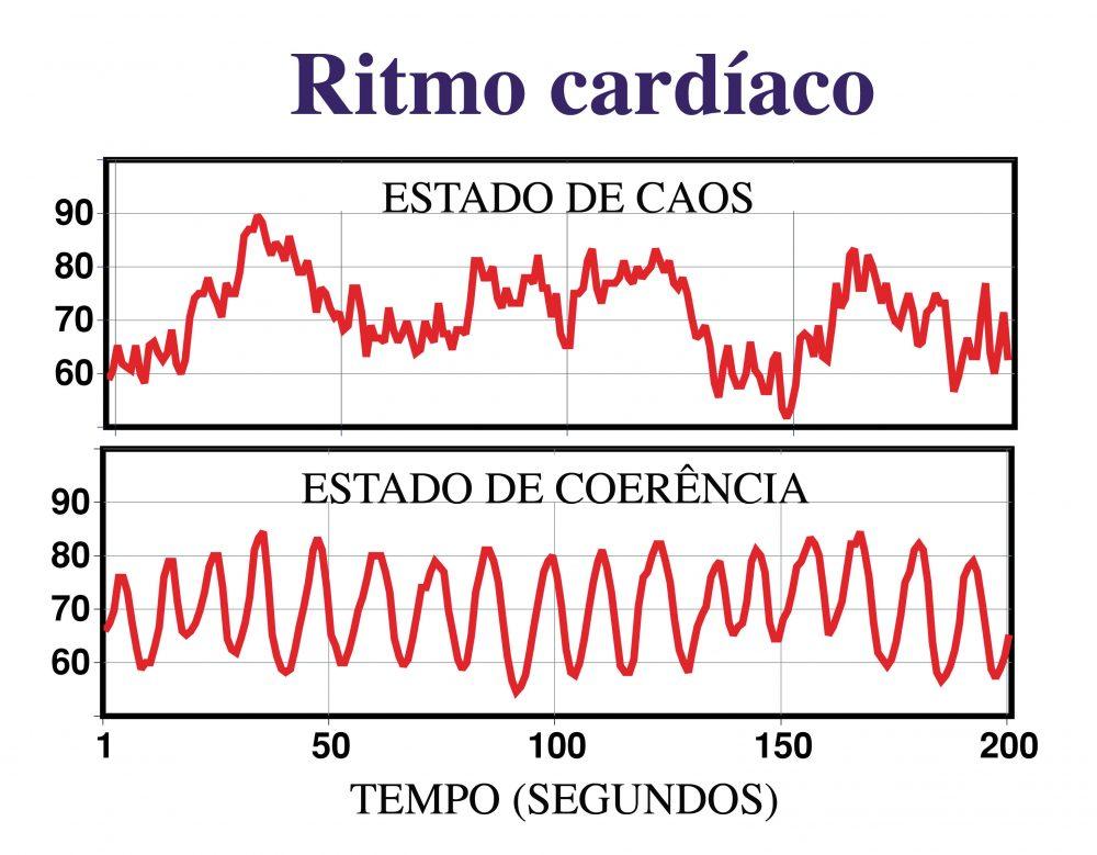 coerenciacardiaca