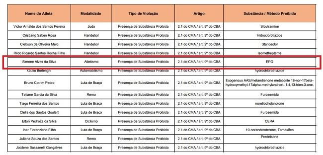 Lista disponível no site da Autoridade Brasileira de Controle de Dopagem (ABCD)